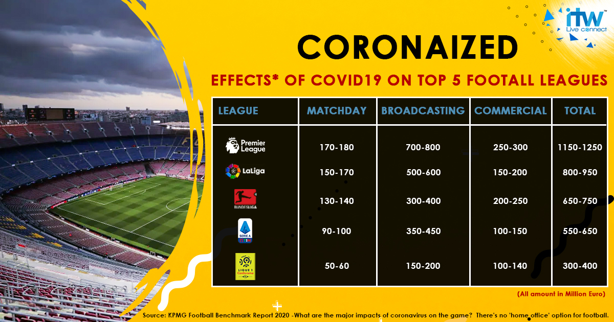 Effect of COVID19 on International Football Leagues.