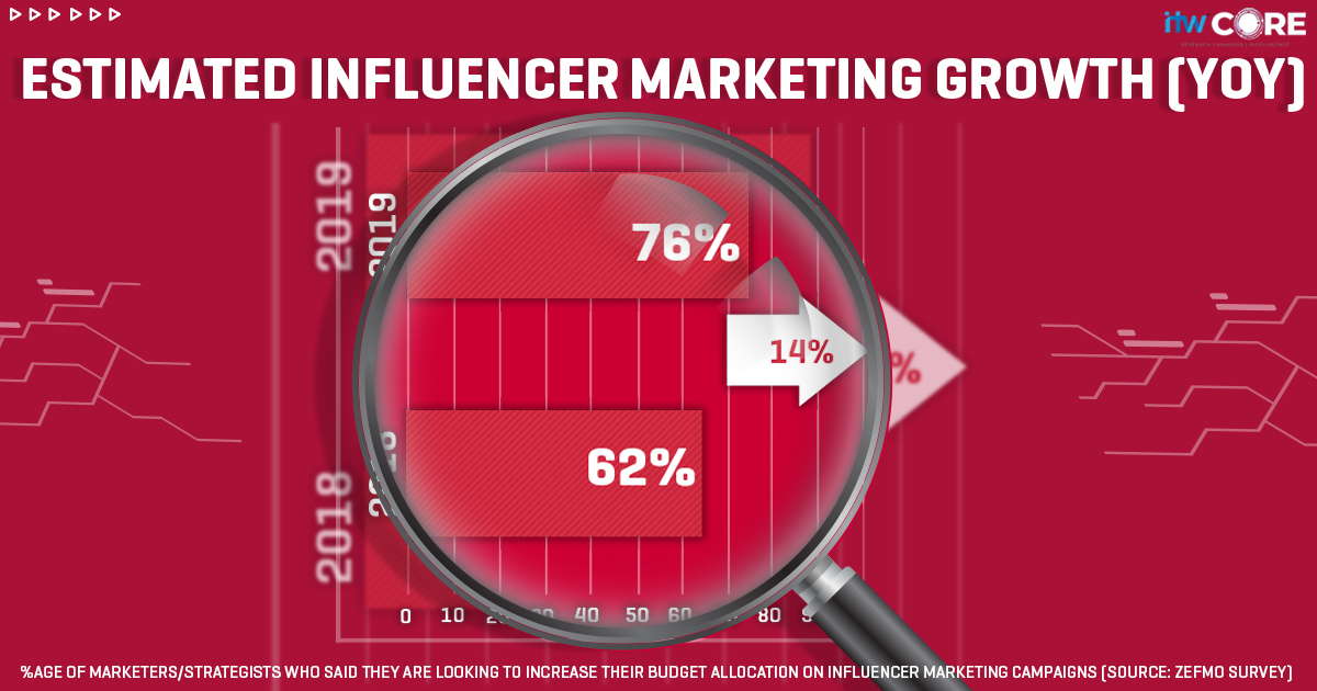 Growth of Influencer Marketing (YoY)