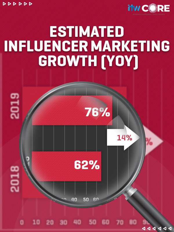 Influencer marketing Growth over the years.